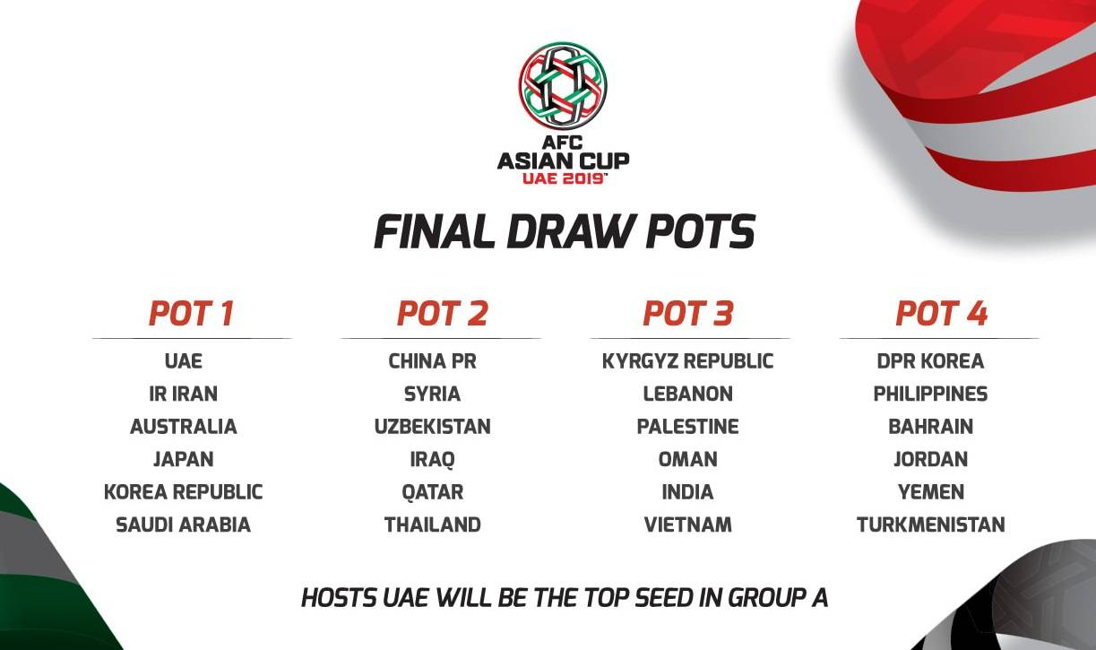 Vietnam seeded in pot three in the 2019 AFC Asian Cup