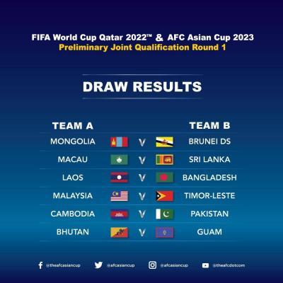 Road to Qatar Underway with First Round Draw