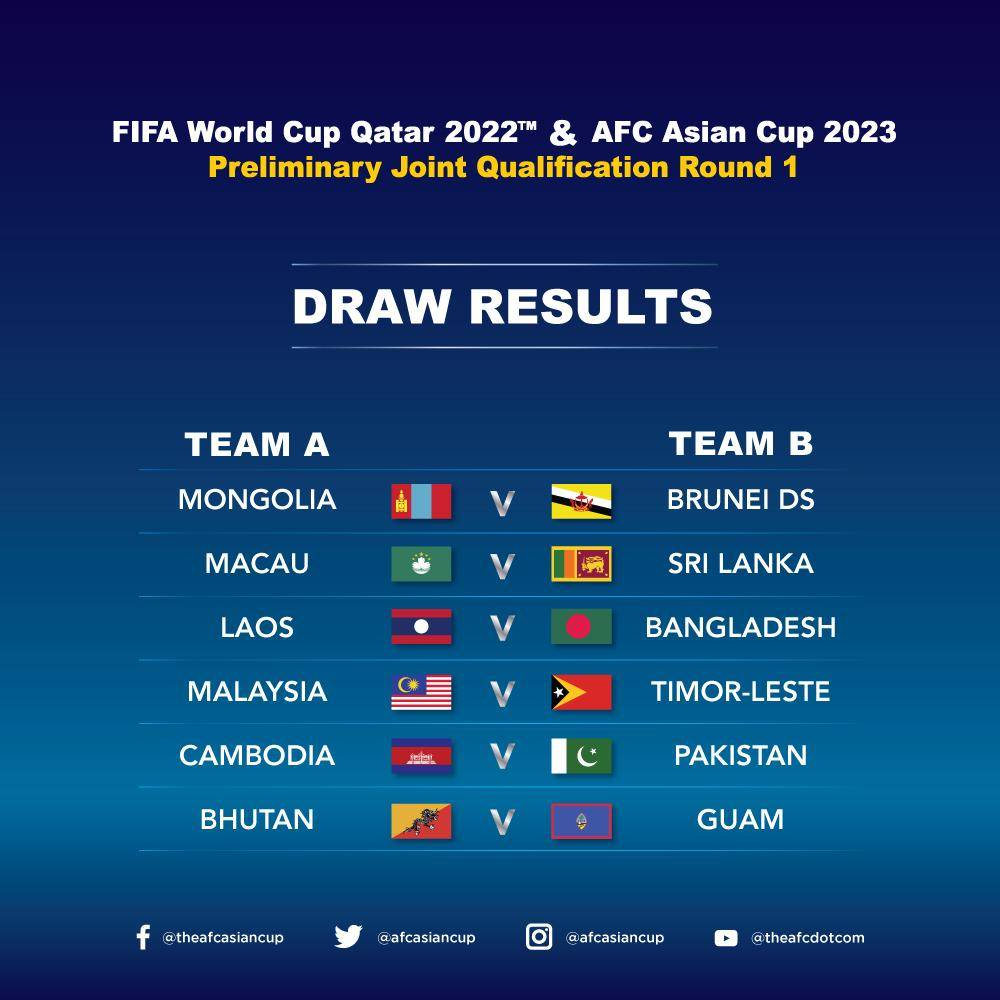 Road to Qatar Underway with First Round Draw
