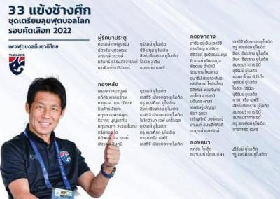 Thailand Announce Provisional World Cup Qualifying Squad