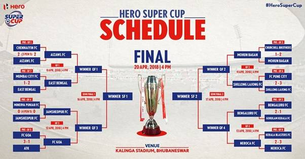 Hero Super Cup: 8 teams finalized for quarter finals