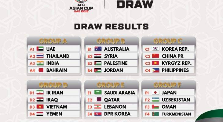 ASIAN CUP UAE 2019: India in Group A with UAE,Thailand and Bahrain