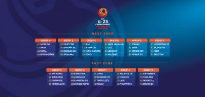 The journey to the AFC U23 Championship Thailand 2020 Qualifiers has begun following the official draw ceremony at the AFC House on Wednesday.