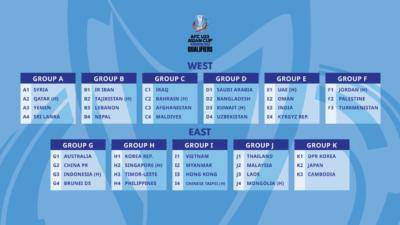 Groups finalised for AFC U23 Asian Cup Uzbekistan 2022 Qualifiers