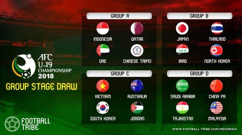 Pengundian babak grup Piala AFC U-19