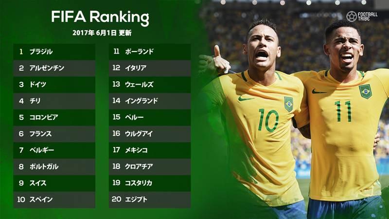 最新FIFAランク発表。ブラジルが首位維持、日本は韓国に次ぐアジア3位