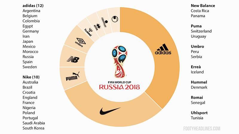 ロシアW杯出場国のユニフォーム提供国数No.1は何製?逆に僅か1ヶ国の少数派サプライヤーも