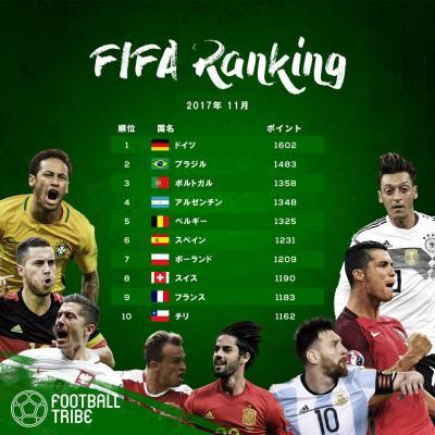 最新FIFAランキングが発表。ドイツが首位。日本は順位を大きく下げて55位に