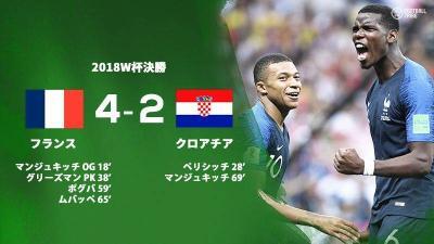 フランスが20年ぶりにW杯優勝。健闘クロアチアはあと一歩及ばず