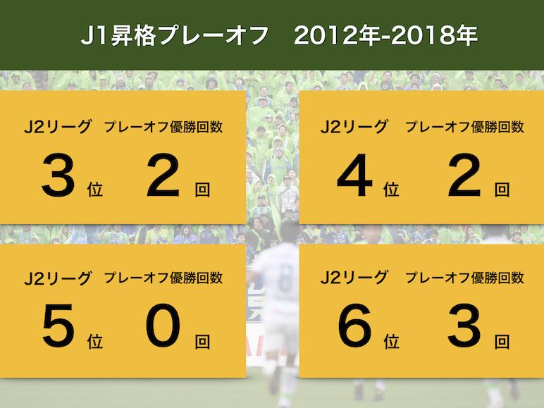 j2 順位