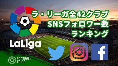 【2021】ラ・リーガ全42クラブ、SNSフォロワー数ランキング