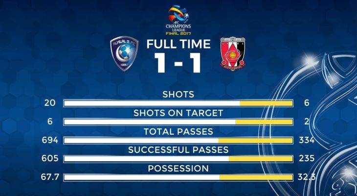AFC 챔피언스리그 결승 1차전: 선방한 우라와, 마무리를 못 한 알 힐랄