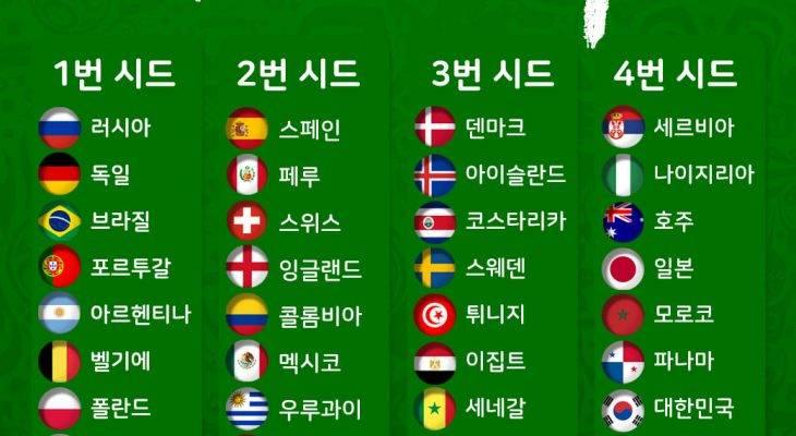 2018 러시아 월드컵 조 추첨, 관전 포인트는?