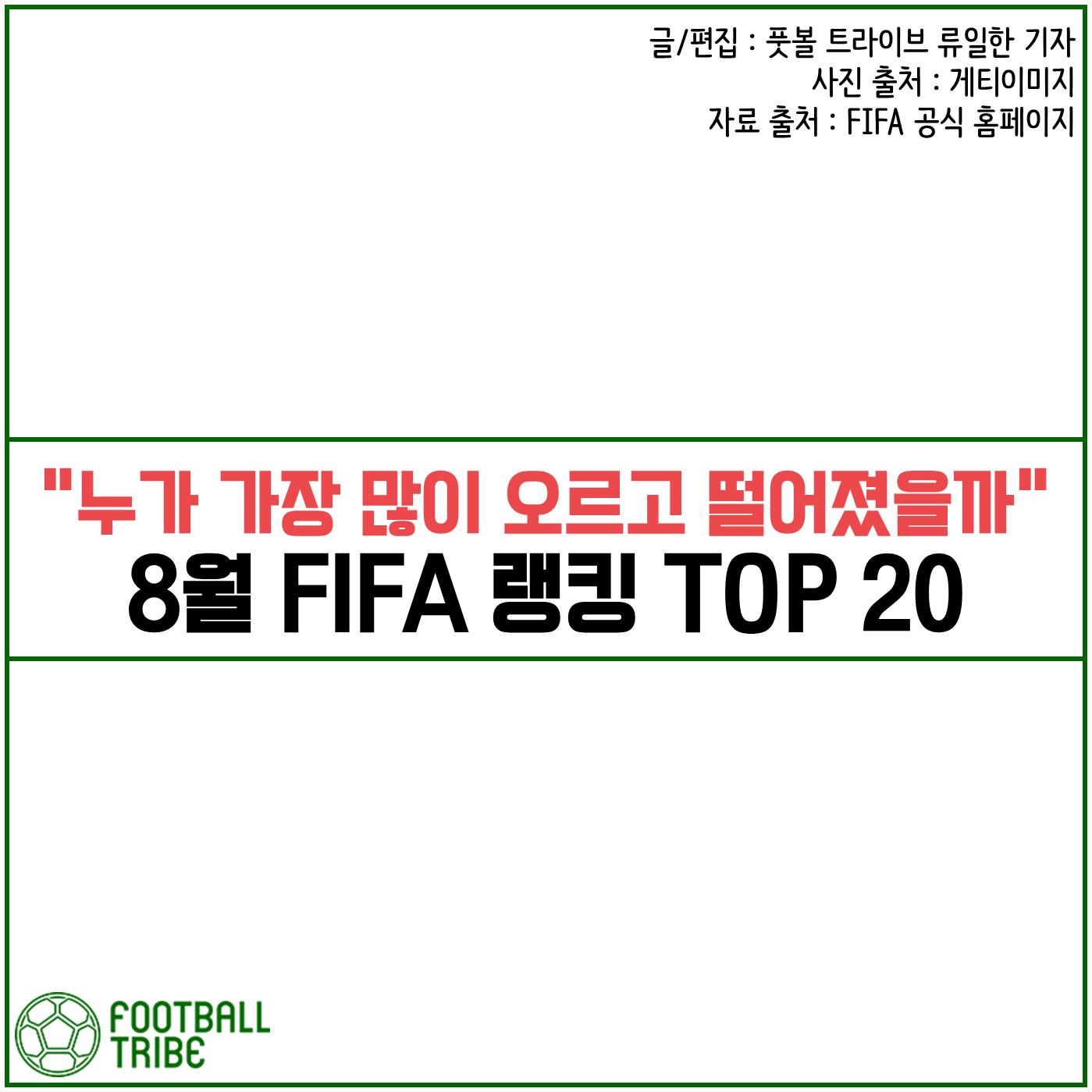 """""""누가 가장 많이 오르고 떨어졌을까"""" 8월 FIFA 랭킹 TOP 20"""