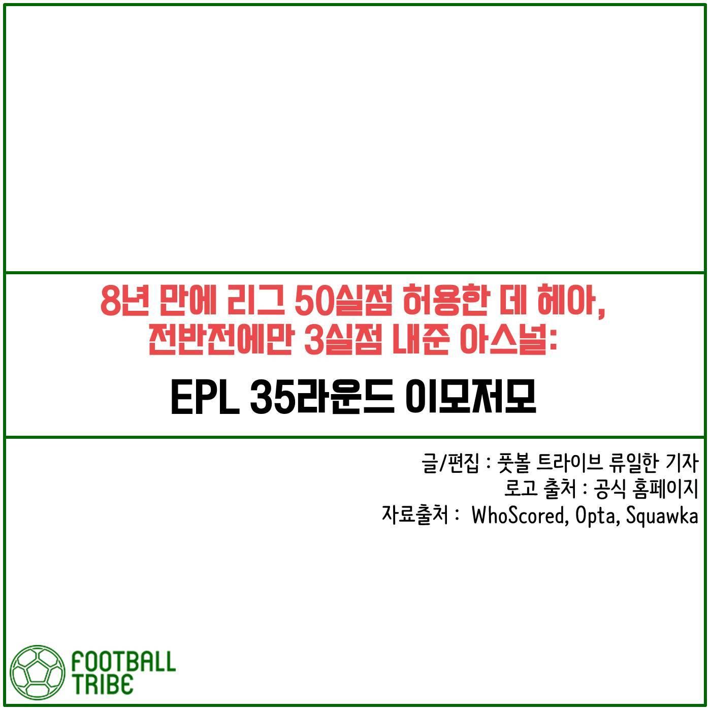[카드 뉴스] EPL 35라운드 이모저모