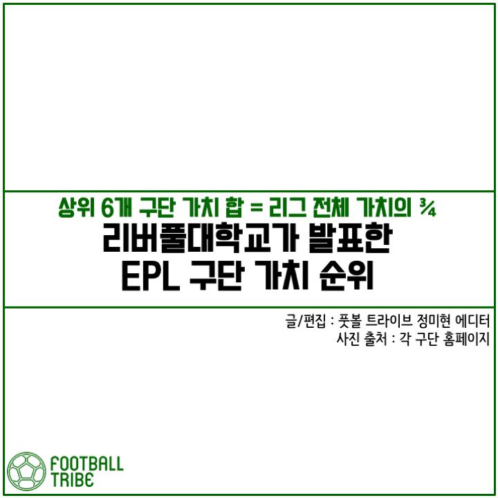 [카드 뉴스] 'Top 6 가치 합 = 리그 전체 가치의 ¾' EPL 구단 가치 순위