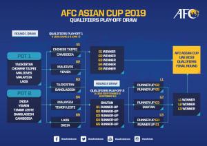 Kelayakan Piala Asia 2019: Posisi Malaysia Dalam Balang Undian Ke 3
