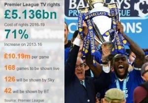 Premier League clubs 'face player REVOLT over proposed June restart'