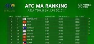 Rasmi: Malaysia Memintas Hong Kong Di Kedudukan 6 AFC MA Ranking