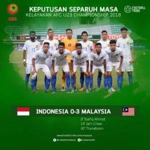 VIDEO : Sedutan perlawanan diantara Malaysia U22 vs Indonesia U22