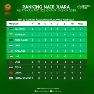 AFC U23: Kedudukan Ranking Top 10 Naib Juara Kumpulan Terbaik