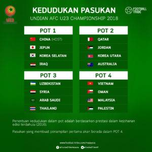 Kisah Balang Undian Peringkat Kumpulan AFC U23 Championship 2018