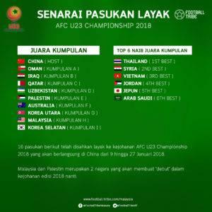 Senarai Pasukan Layak Beraksi Dalam AFC U23 Championship 2018