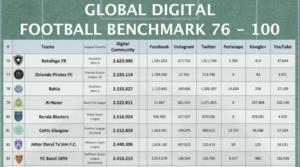 JDT Top 100 Digital Komuniti Bola Sepak Paling Ramai Didunia