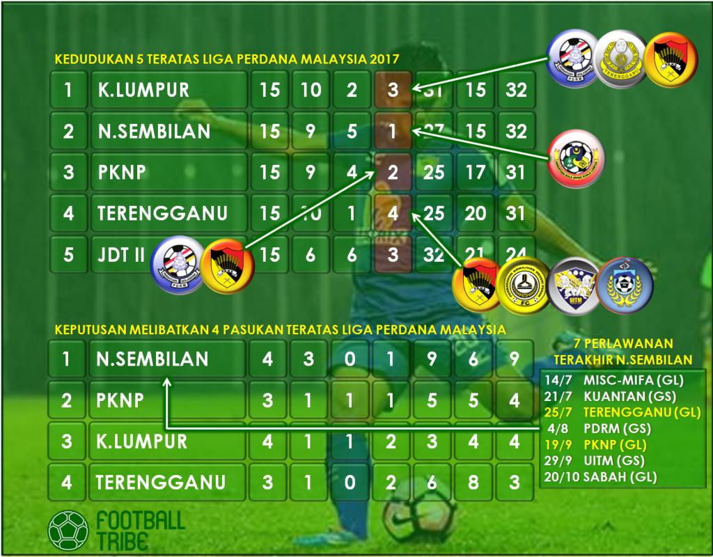Negeri Sembilan Masih Pencabar Kuat Kejuaraan Dan Promosi Liga Super 2018 Football Tribe Malaysia