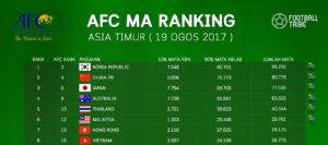 AFC MA Ranking Ogos 2017, Malaysia Masih Mengatasi Hong Kong