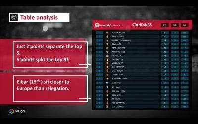 LaLiga is most competitive League in Europe!