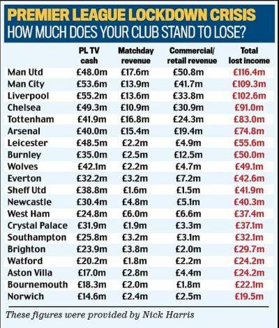 How much each EPL club will lose