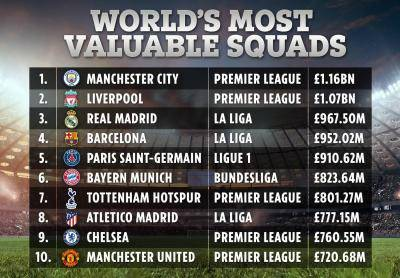 World's Most Valuable Teams