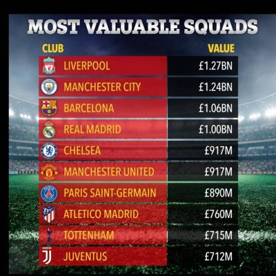 Liverpool most valuable squad in the world!