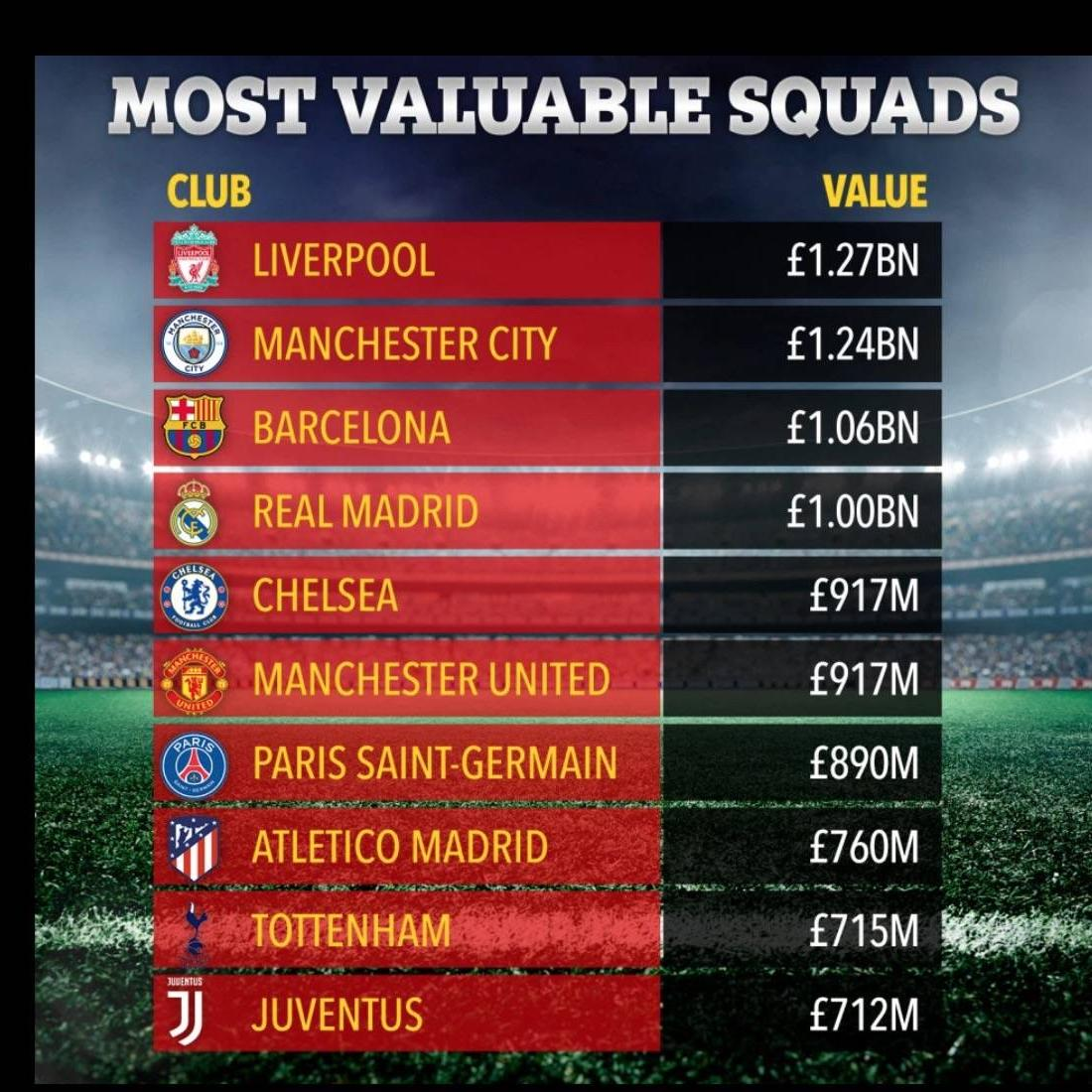 Liverpool Most Valuable Squad In The World Football Tribe