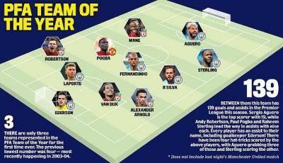 Adakah anda bersetuju dengan pilihan 11 pemain terbaik di EPL?