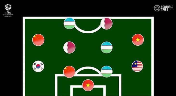 TRIBE BEST XI : 11 ยอดแข้งผลงานเด่น AFC U23