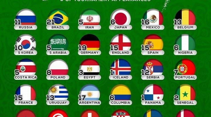Biệt danh của 32 đội dự World Cup 2018 (Kỳ 1)